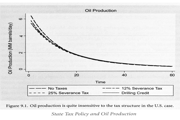 oil production tax structure graph