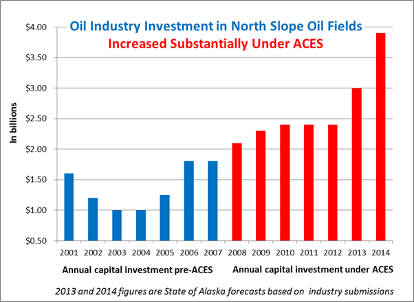 oil industry investment in north slope oil fields increased substantially under aces