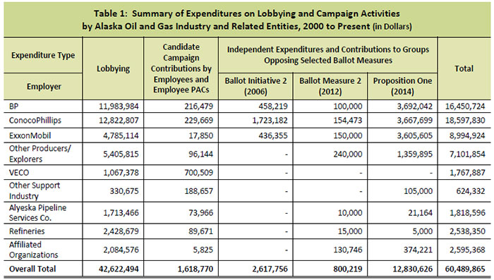Table 1- Summary of Expenditures on Lobbying