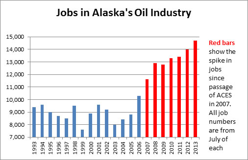 Jobs in Alaska's Oil Industry